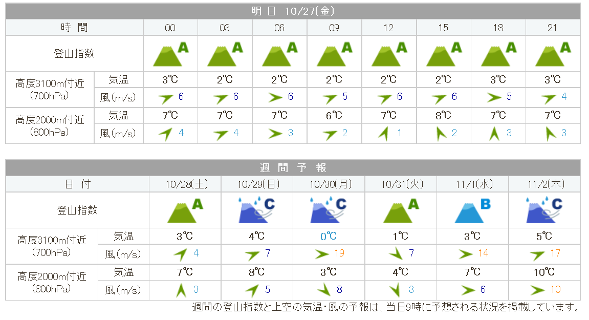 akadake_weather20171027.png