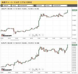 2017-10-20 (上)ドル/円(下)ユーロ/円