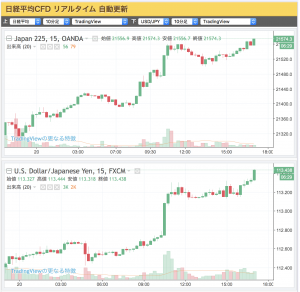 2017-10-20 (上)日経平均CFD(下)ドル/円