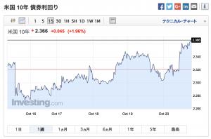 2017-10-20 米国 10年 債券利回り(1週間)