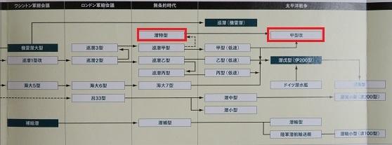 潜水艦系譜3